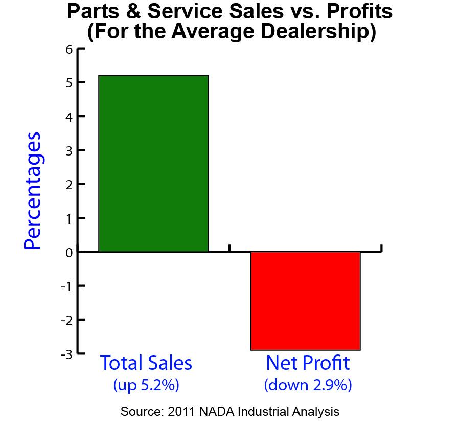 sales and profit