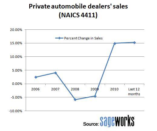 private auto dealers sales cruising digital dealer