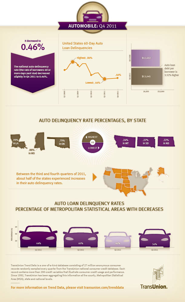 TransUnion: National Auto Loan Delinquency Rate Hits New Record Low ...