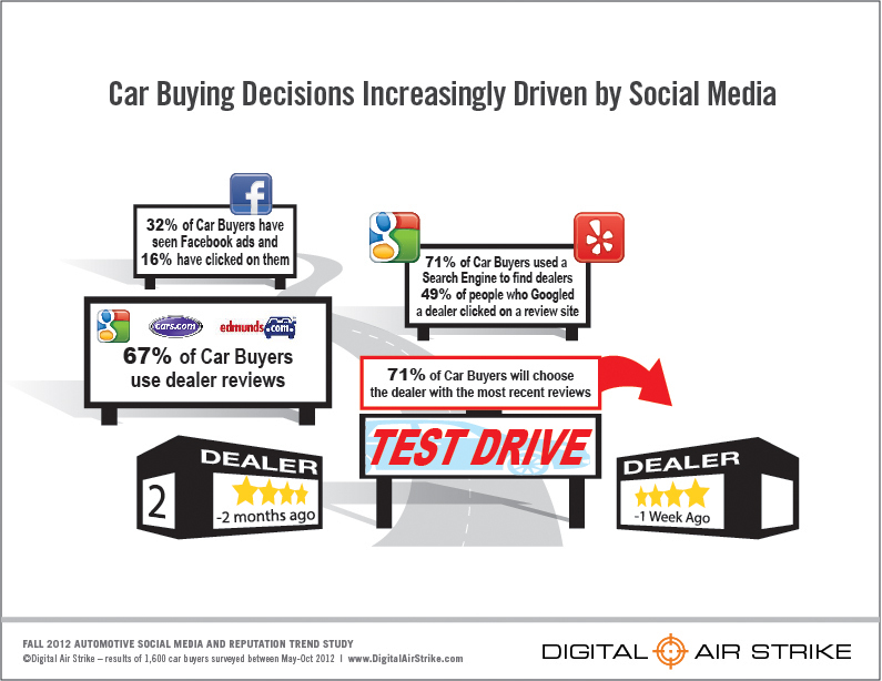 Cars Com Dealer Reviews >> Study Finds Car Buyers Increasingly Rely On Social Networks And
