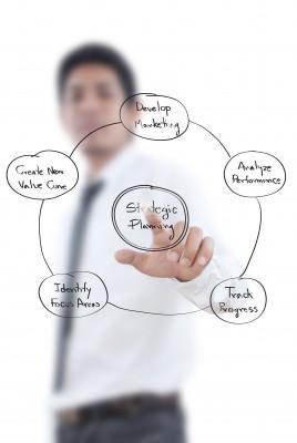 F&I, Strategic Planning, Automotive 2025