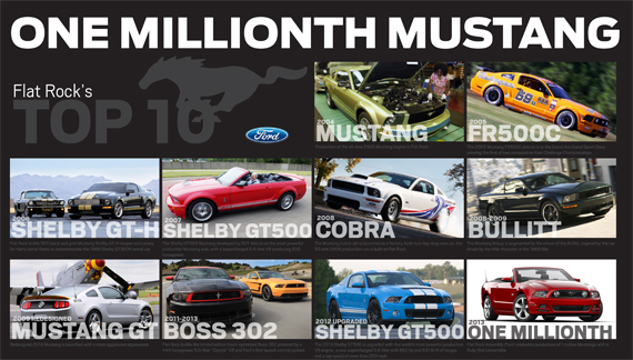 Mustang Timeline