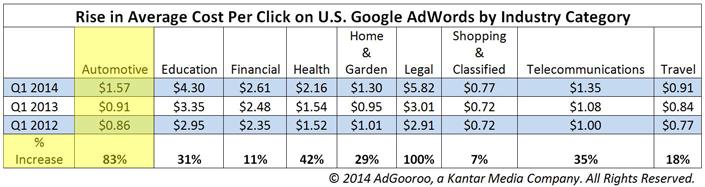 Rise-in-Average-CPC-US-AdWords-2012-2014-update-AdGooroo-1