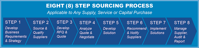 img-8step-sourcingprocess