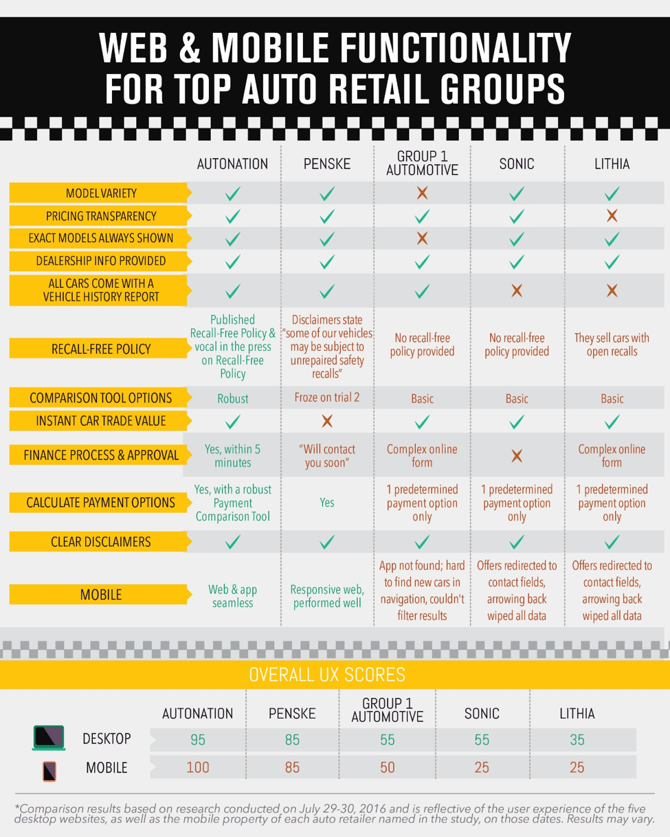 Top Auto Retail Groups Compared - Digital Dealer