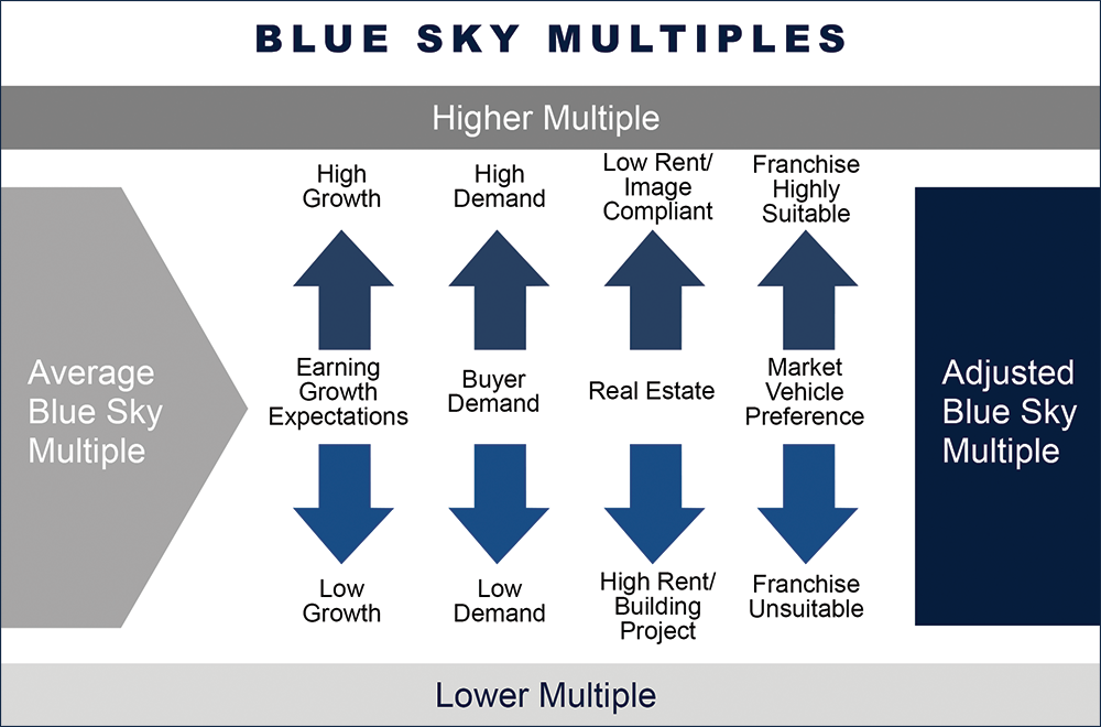img-blueskymultiples