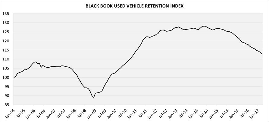 Black Book Car Values >> Black Book Used Car Values New Car Reviews 2020