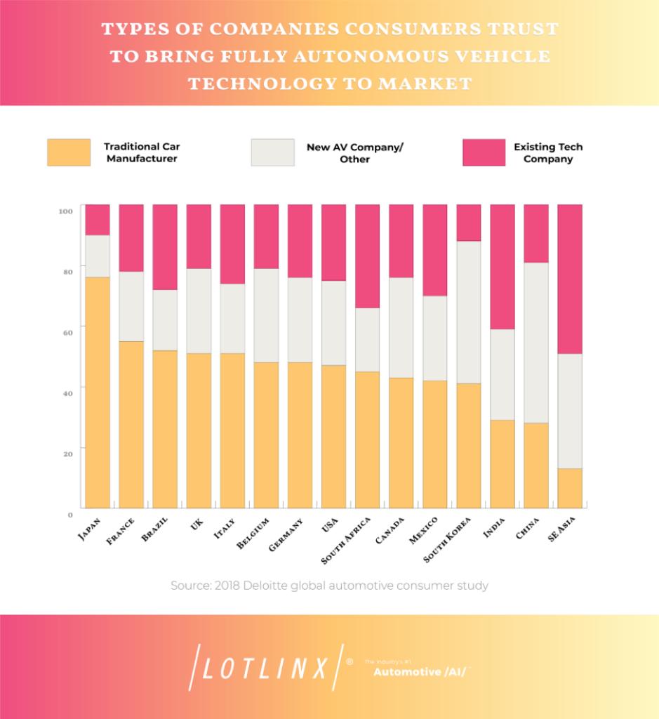 The Internet Revolution Part II: The Rise of Automotive AI